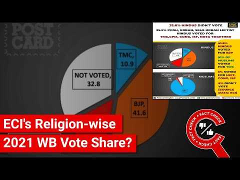 FACT CHECK: Did ECI Release Religion-wise Vote Share of 2021 WB Elections?